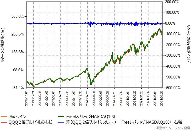 QQQ(NASDAQ100指数に連動するETF)の日々の値動きをドルのままで2倍にしたものと本物の比較グラフ