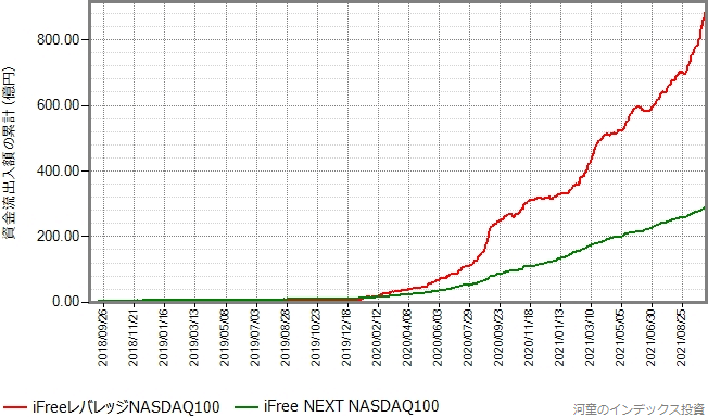 iFree NEXT NASDAQ100もプロットしたグラフ