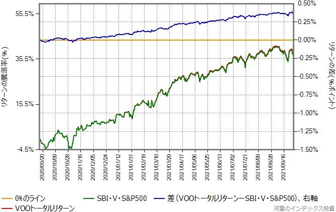 2020年9月15日から2021年9月30日までの、VOOトータルリターンとSBI・V・S&P500の比較グラフ