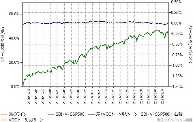 比較開始を2020年11月11日に変更したグラフ