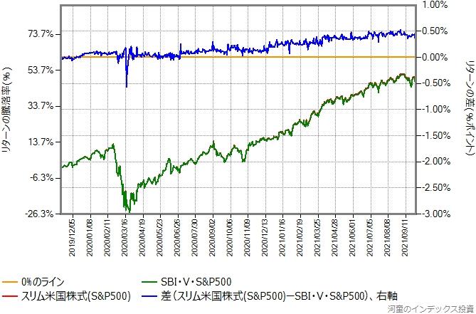 スリム米国株式(S&P500)とSBI・V・S&P500のリターン比較グラフ