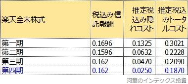 第一期から第四期のトータルコスト一覧表