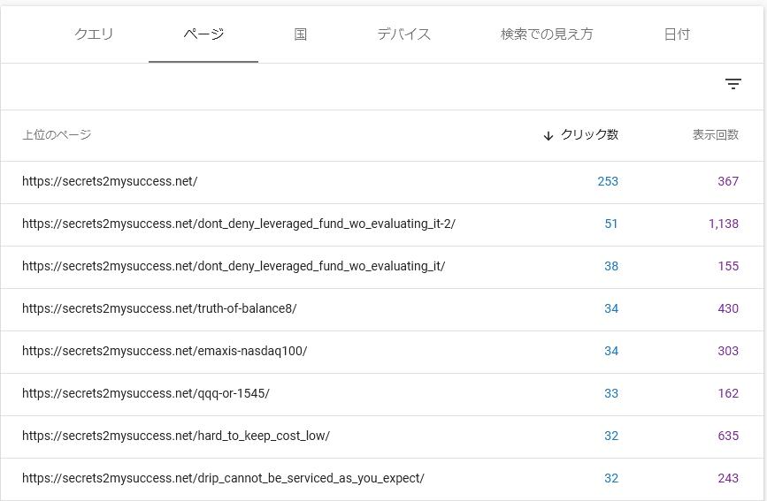Google Search Consoleでこのサイトの直近7日間のデータを表示したもの