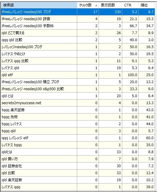2行目の「iFreeレバレッジNASDAQ100の運用コストと評価」を選択した時の、右側の表示