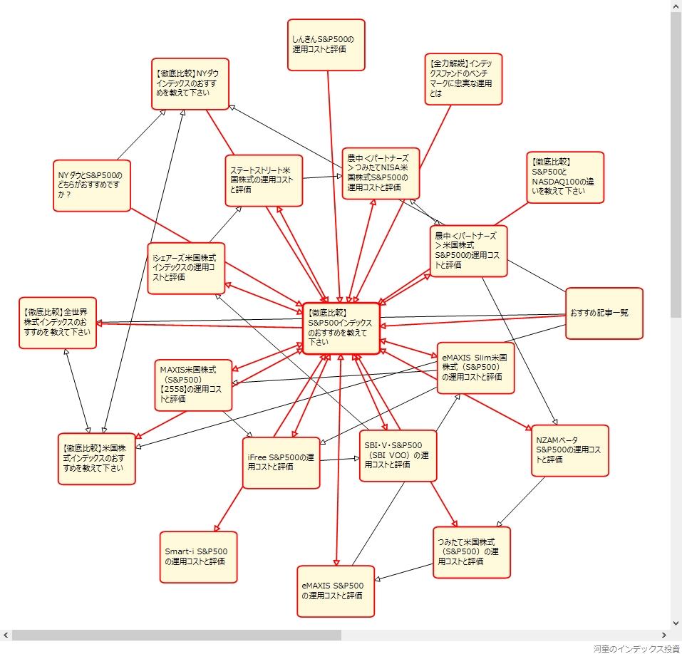 内部リンクを視覚化した結果