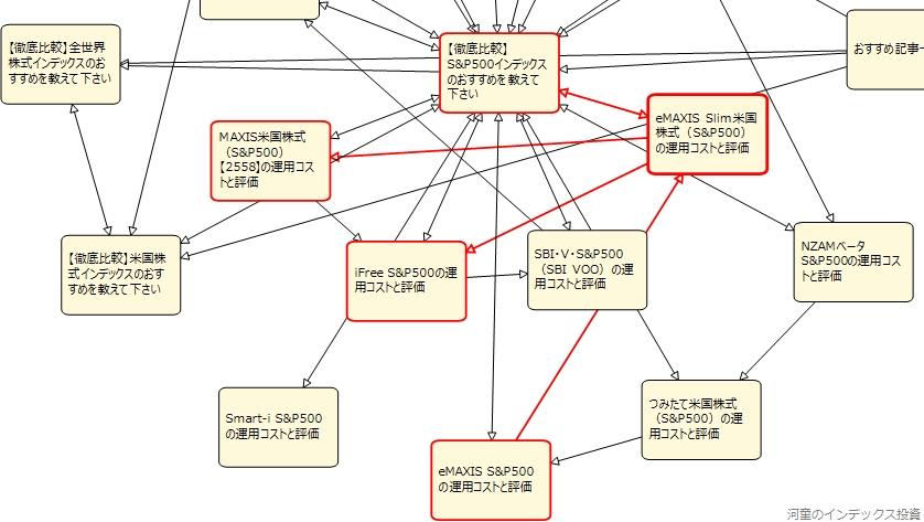 内部リンクのページ間の関係を確認している図