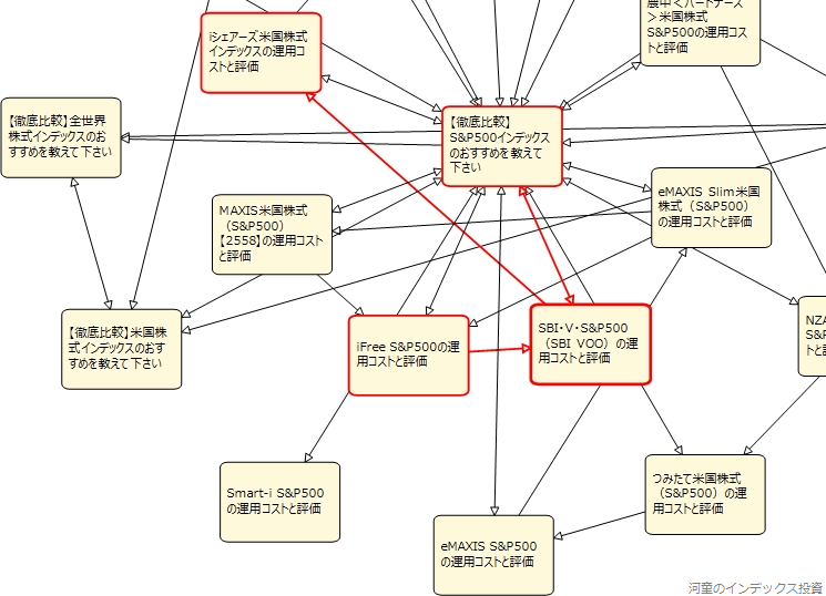 内部リンクのページ間の関係を確認している図、その2