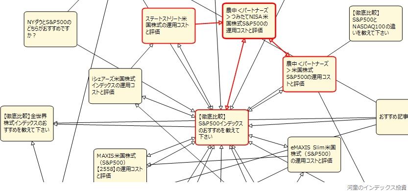 内部リンクのページ間の関係を確認している図、その3