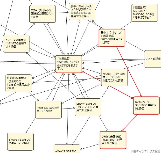 内部リンクのページ間の関係を確認している図、その4
