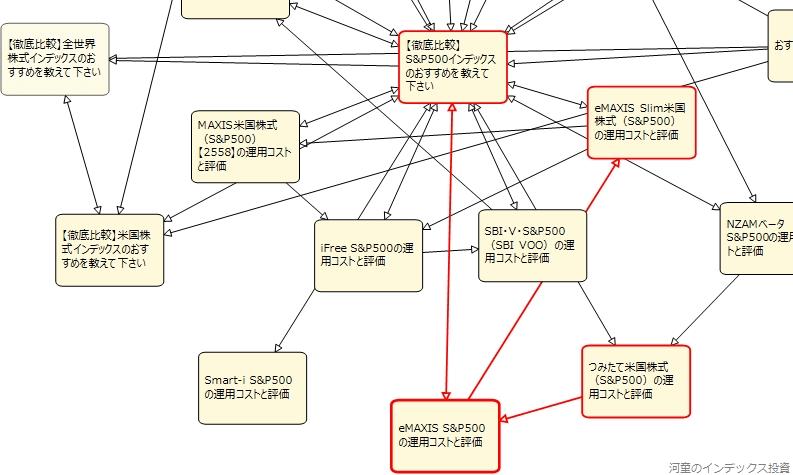 内部リンクのページ間の関係を確認している図、その5