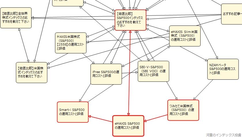内部リンクの修正後の状態を視覚化したもの