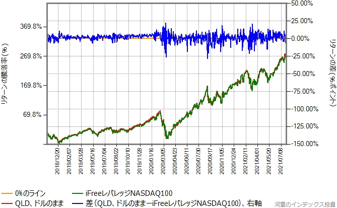 QLDとiFreeレバレッジNASDAQ100のリターン比較グラフ
