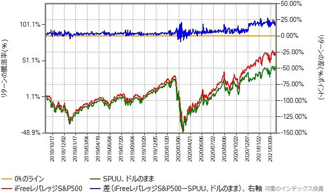 SPUUとiFreeレバレッジS&P500のリターン比較グラフ