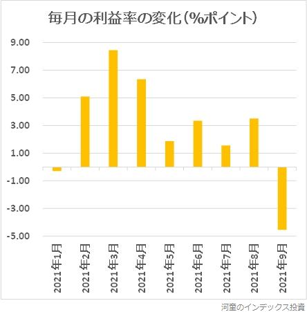 2021年1月から9月までの、損益率変化のグラフ